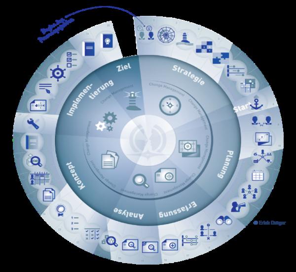 Business Project Management Model